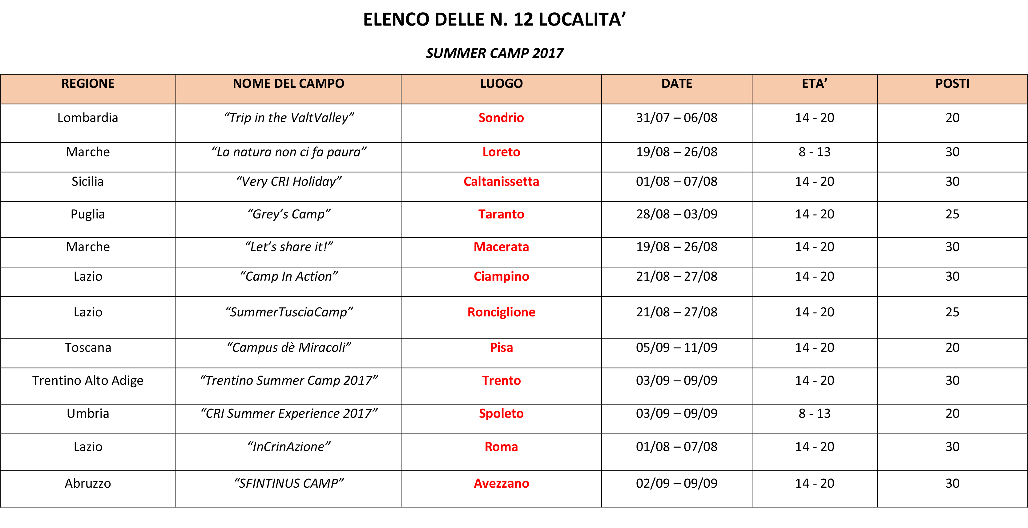 Elenco #CRIsummerCamp2017 per giovani 14-20